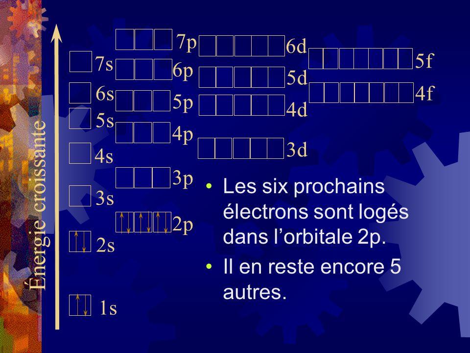 Les six prochains électrons sont logés dans lorbitale 2p. Il en reste encore 5 autres. Énergie croissante 1s 2s 3s 4s 5s 6s 7s 2p 3p 4p 5p 6p 3d 4d 5d