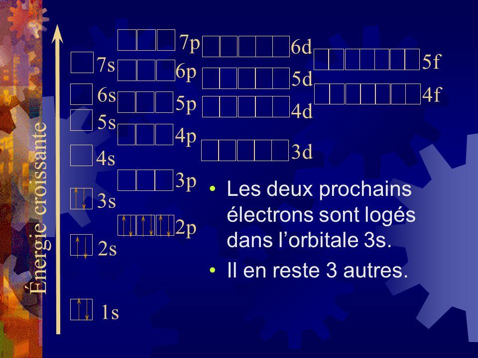 Les deux prochains électrons sont logés dans lorbitale 3s. Il en reste 3 autres. Énergie croissante 1s 2s 3s 4s 5s 6s 7s 2p 3p 4p 5p 6p 3d 4d 5d 7p 6d