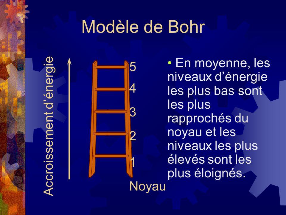 Modèle de Bohr Accroissement dénergie Noyau 1 2 3 4 5 En moyenne, les niveaux dénergie les plus bas sont les plus rapprochés du noyau et les niveaux l