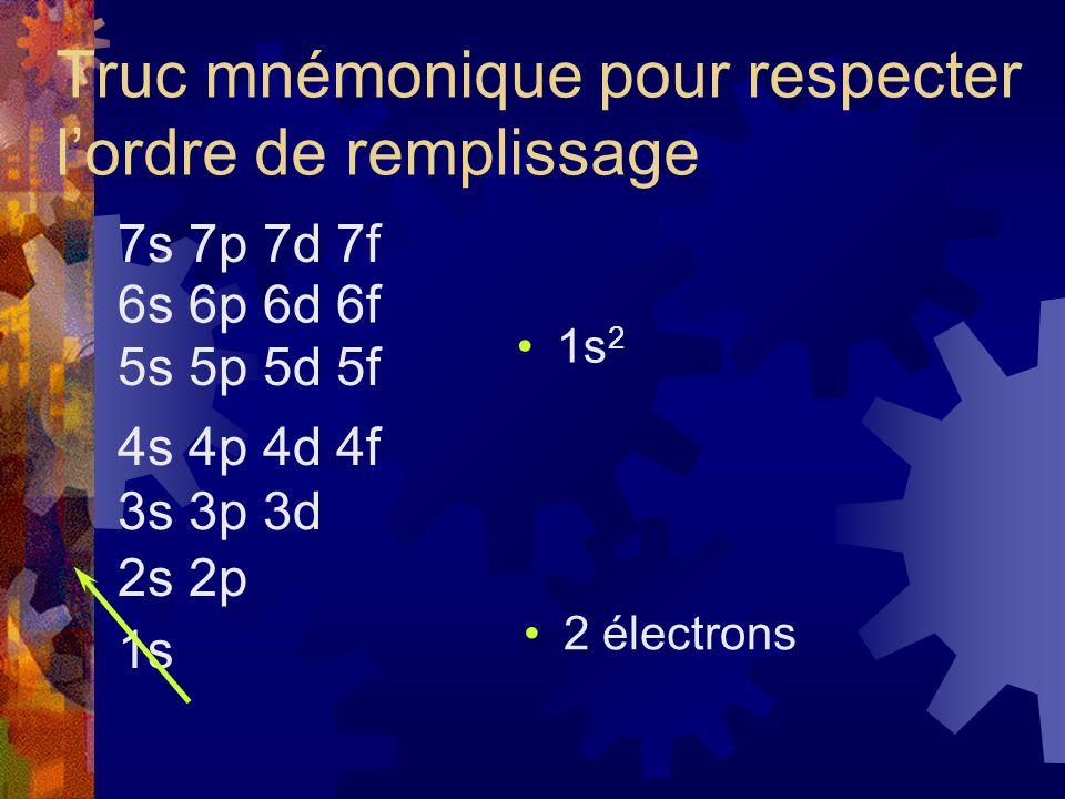 Truc mnémonique pour respecter lordre de remplissage 1s 2s 2p 3s 3p 3d 4s 4p 4d 4f 5s 5p 5d 5f 6s 6p 6d 6f 7s 7p 7d 7f 1s 2 2 électrons