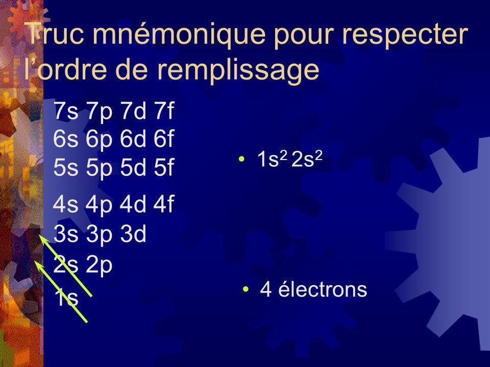 Truc mnémonique pour respecter lordre de remplissage 1s 2s 2p 3s 3p 3d 4s 4p 4d 4f 5s 5p 5d 5f 6s 6p 6d 6f 7s 7p 7d 7f 1s 2 2s 2 4 électrons