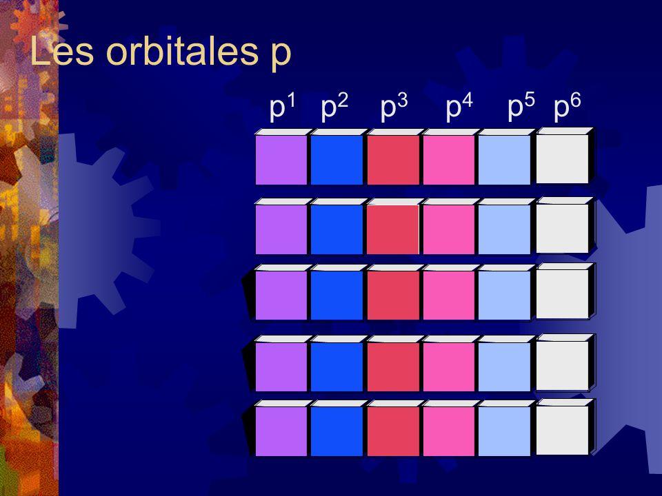 Les orbitales p p1p1 p2p2 p3p3 p4p4 p5p5 p6p6
