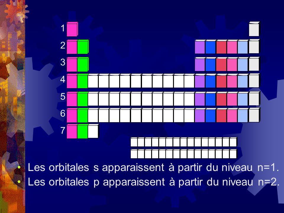 Les orbitales s apparaissent à partir du niveau n=1. Les orbitales p apparaissent à partir du niveau n=2. 12345671234567