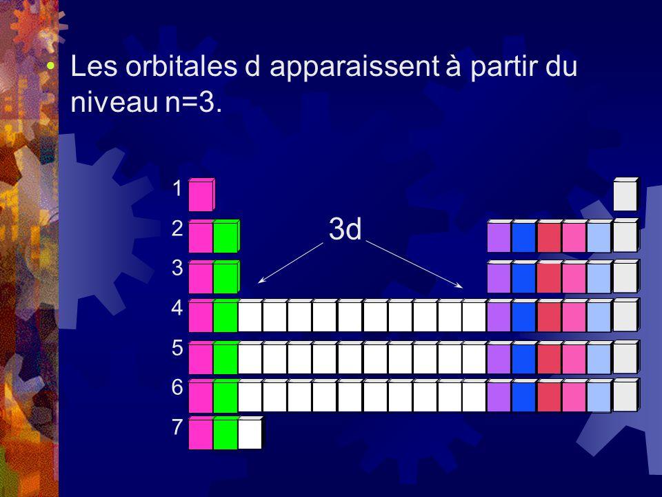 Les orbitales d apparaissent à partir du niveau n=3. 12345671234567 3d