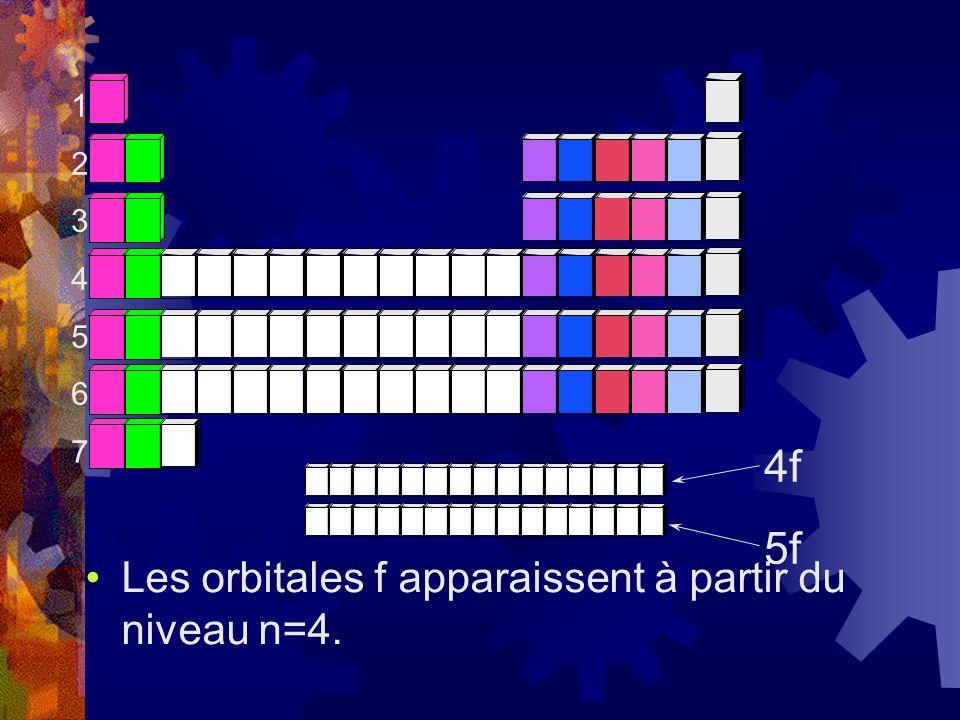 Les orbitales f apparaissent à partir du niveau n=4. 12345671234567 4f 5f