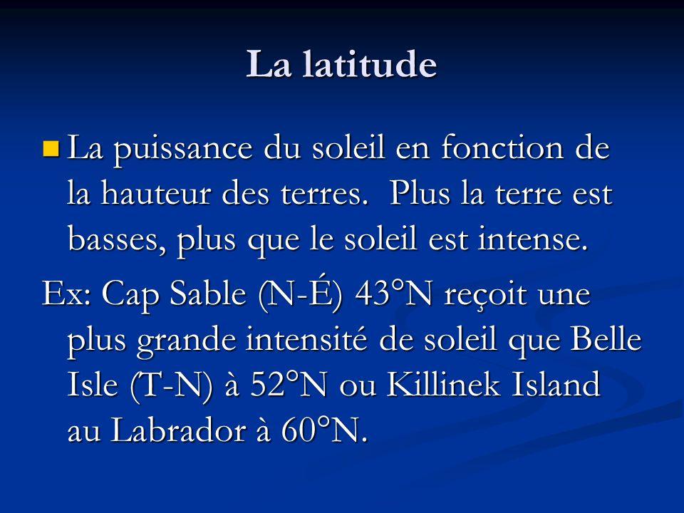 La latitude La puissance du soleil en fonction de la hauteur des terres. Plus la terre est basses, plus que le soleil est intense. La puissance du sol