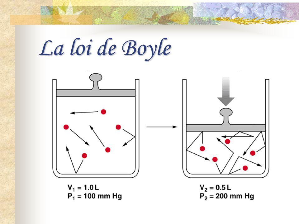 La loi de Boyle