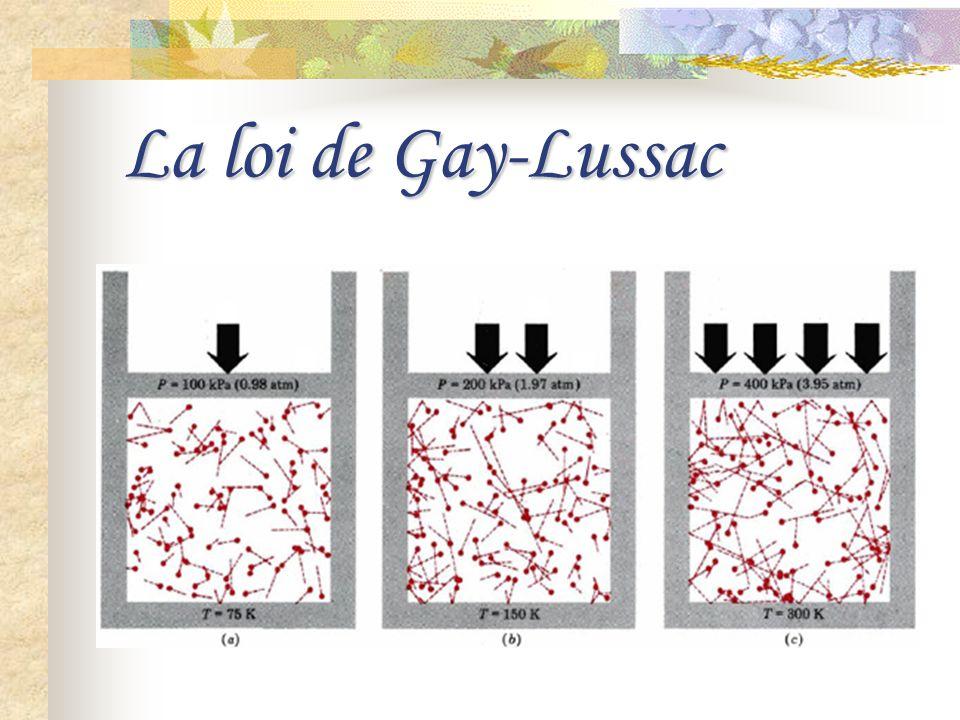 La loi de Gay-Lussac