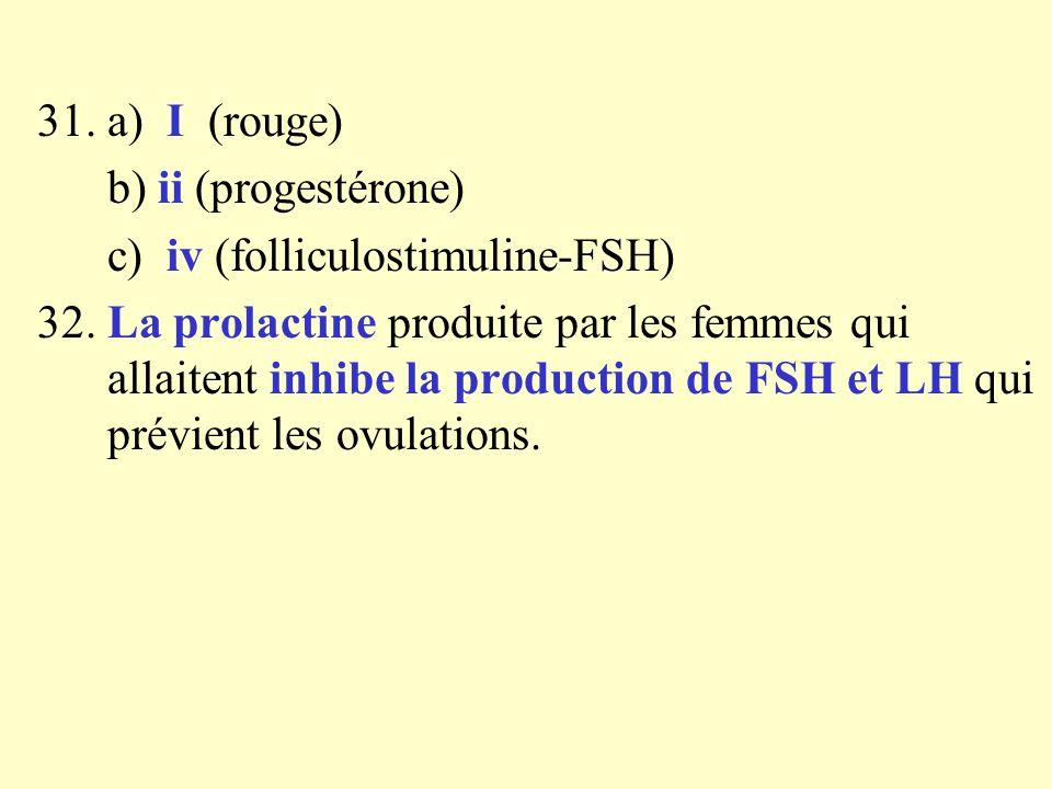 31. a) I (rouge) b) ii (progestérone) c) iv (folliculostimuline-FSH) 32. La prolactine produite par les femmes qui allaitent inhibe la production de F