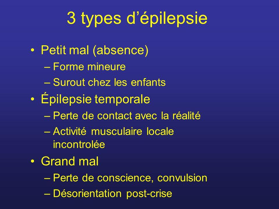 3 types dépilepsie Petit mal (absence) –Forme mineure –Surout chez les enfants Épilepsie temporale –Perte de contact avec la réalité –Activité muscula
