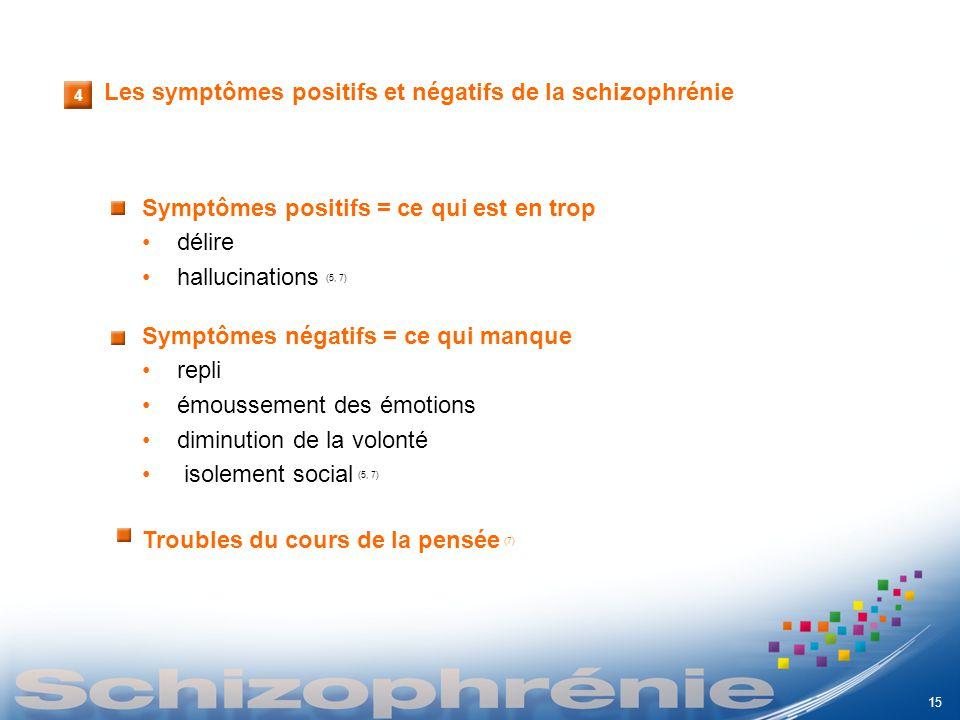 4 Les symptômes positifs et négatifs de la schizophrénie Symptômes positifs = ce qui est en trop délire hallucinations (5, 7) Symptômes négatifs = ce