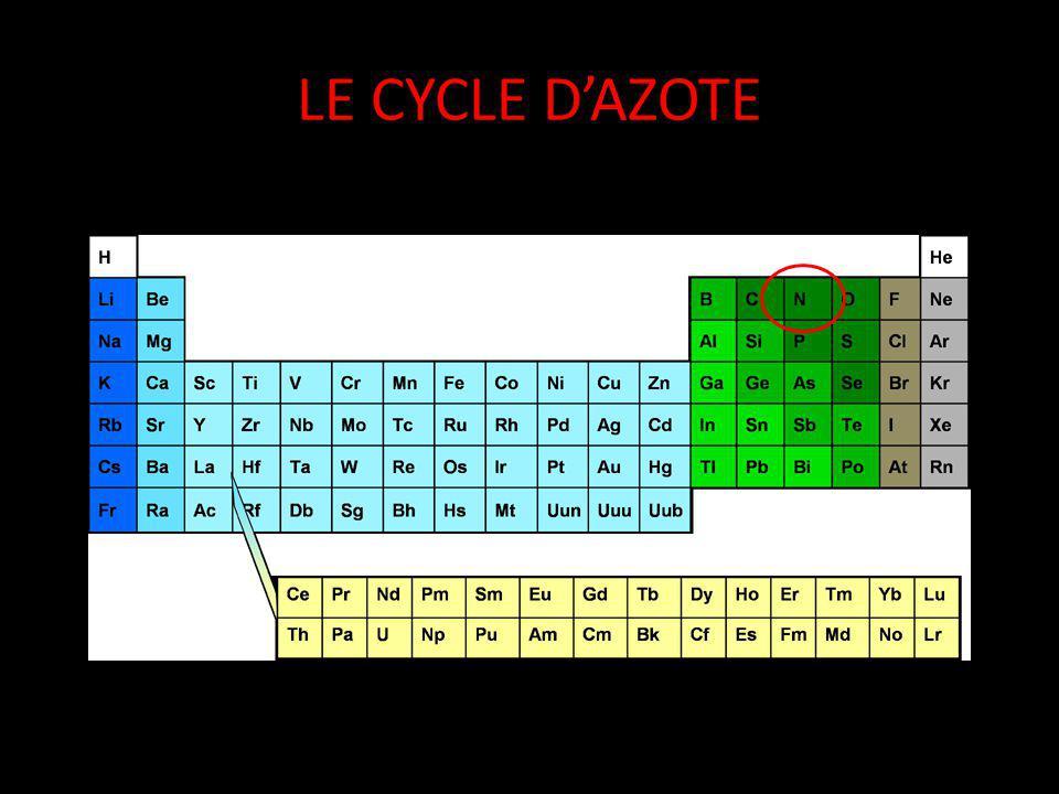 AZOTE (N) Il sy trouve en forme diatomique dans latmosphère: N 2 Azote est un gaz relativement inerte