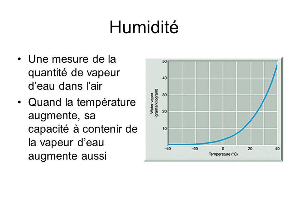 Humidité Une mesure de la quantité de vapeur deau dans lair Quand la température augmente, sa capacité à contenir de la vapeur deau augmente aussi