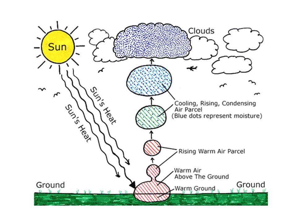 Précipitation Éventuellement, les nuages deviennent vraiment lourdes et leau tombe en forme de la pluie, la neige, la grêle (hail) ou le verglas (freezing rain)