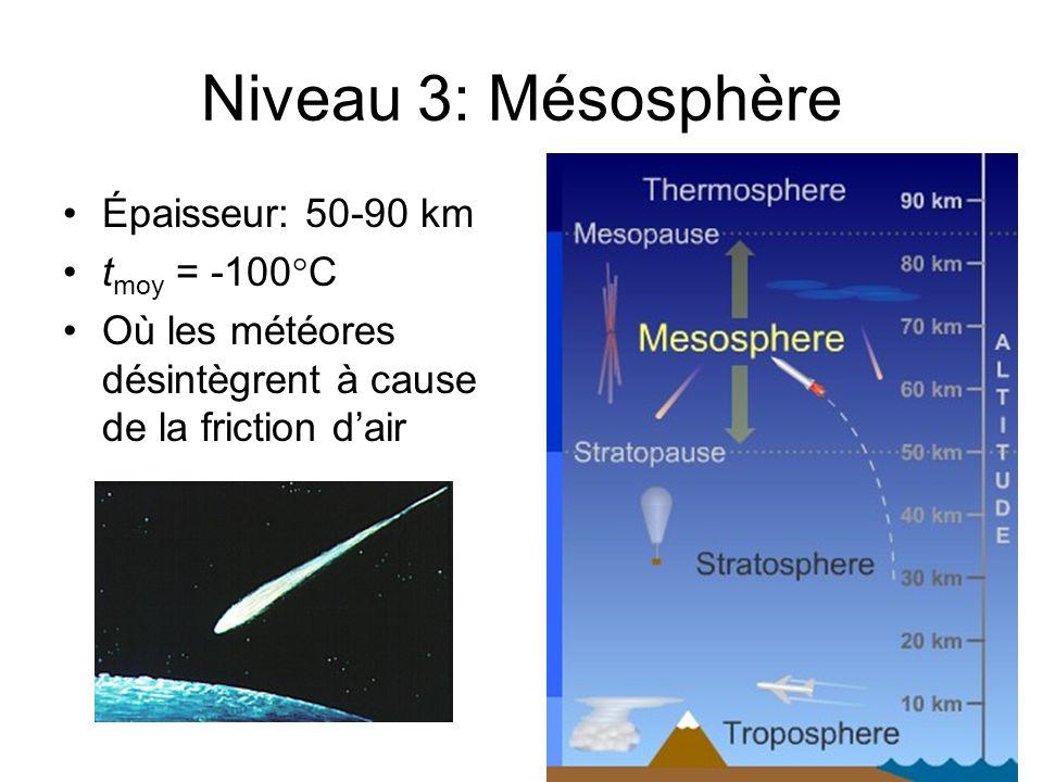 Niveau 3: Mésosphère Épaisseur: 50-90 km t moy = -100 C Où les météores désintègrent à cause de la friction dair