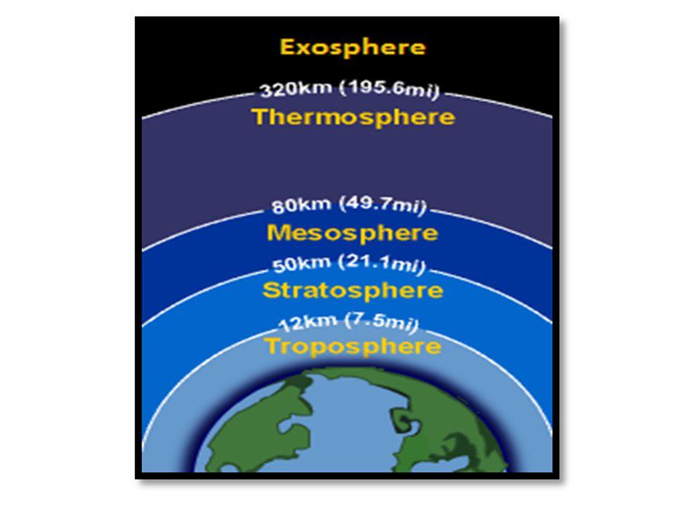 Niveau 1: Troposphère Épaisseur: 0-20 km La température diminue avec laltitude La température moyenne (t moy ) peut diminuer jusquà -57 C.