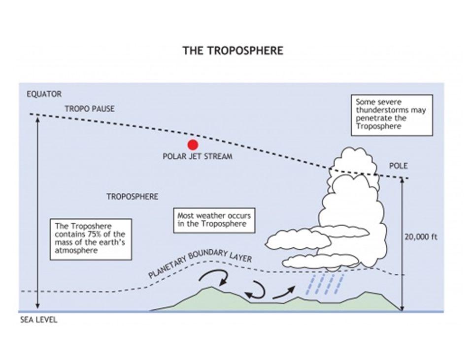 Niveau 2: Stratosphère Épaisseur: 10-50 km t moy = -2 C La température de cette couche est plus haute à cause de la présence dozone (O 3 ) qui absorbe les rayons UV du soleil Les avions volent ici