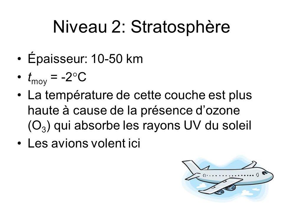 Niveau 2: Stratosphère Épaisseur: 10-50 km t moy = -2 C La température de cette couche est plus haute à cause de la présence dozone (O 3 ) qui absorbe
