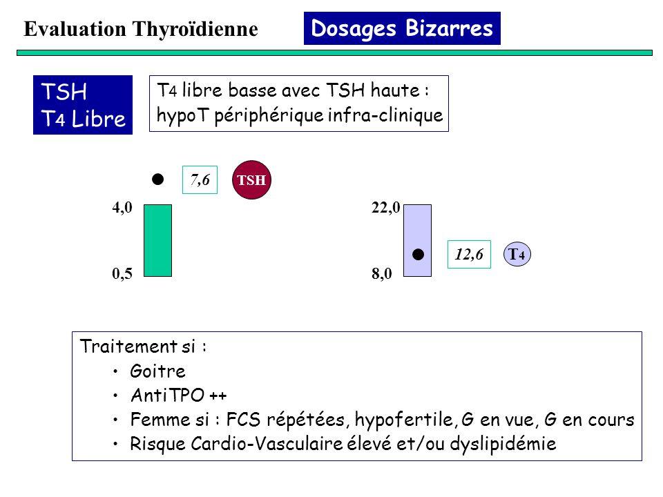 Evaluation Thyroïdienne Dosages Bizarres TSH T 4 Libre T 4 libre basse avec TSH haute : hypoT périphérique infra-clinique 0,5 4,0 7,6 8,0 22,0 12,6 TS