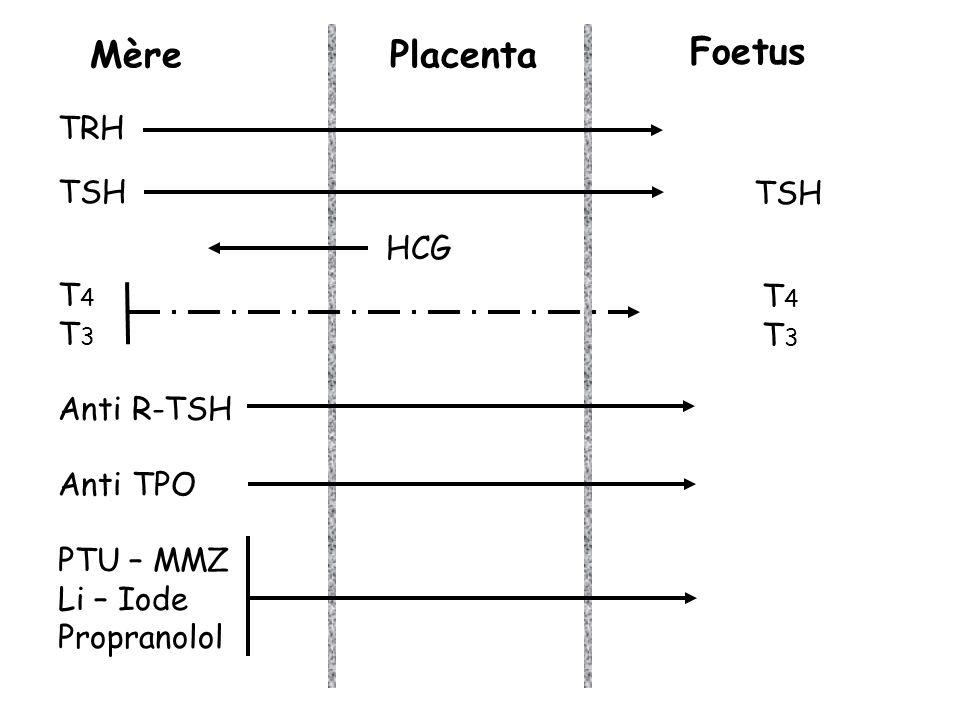 MèrePlacenta Foetus TRH TSH T4T3T4T3 HCG T4T3T4T3 Anti R-TSH Anti TPO PTU – MMZ Li – Iode Propranolol TSH