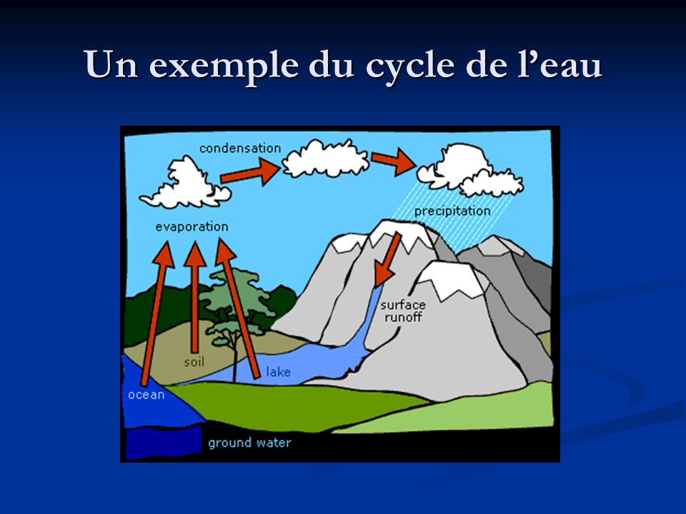 Un exemple du cycle de leau