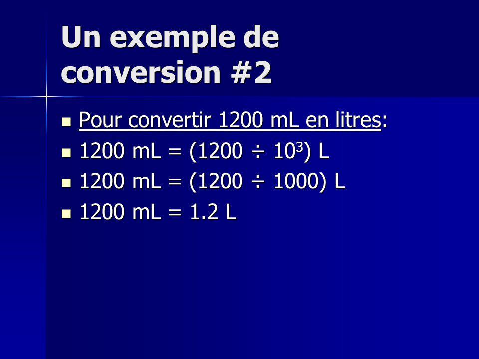 Un exemple de conversion #2 Pour convertir 1200 mL en litres: Pour convertir 1200 mL en litres: 1200 mL = (1200 ÷ 10 3 ) L 1200 mL = (1200 ÷ 10 3 ) L 1200 mL = (1200 ÷ 1000) L 1200 mL = (1200 ÷ 1000) L 1200 mL = 1.2 L 1200 mL = 1.2 L