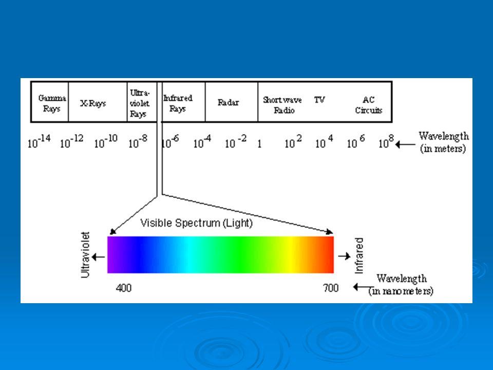 Les humains peuvent seulement voir les ondes de lumière entre 380 et 760nm.