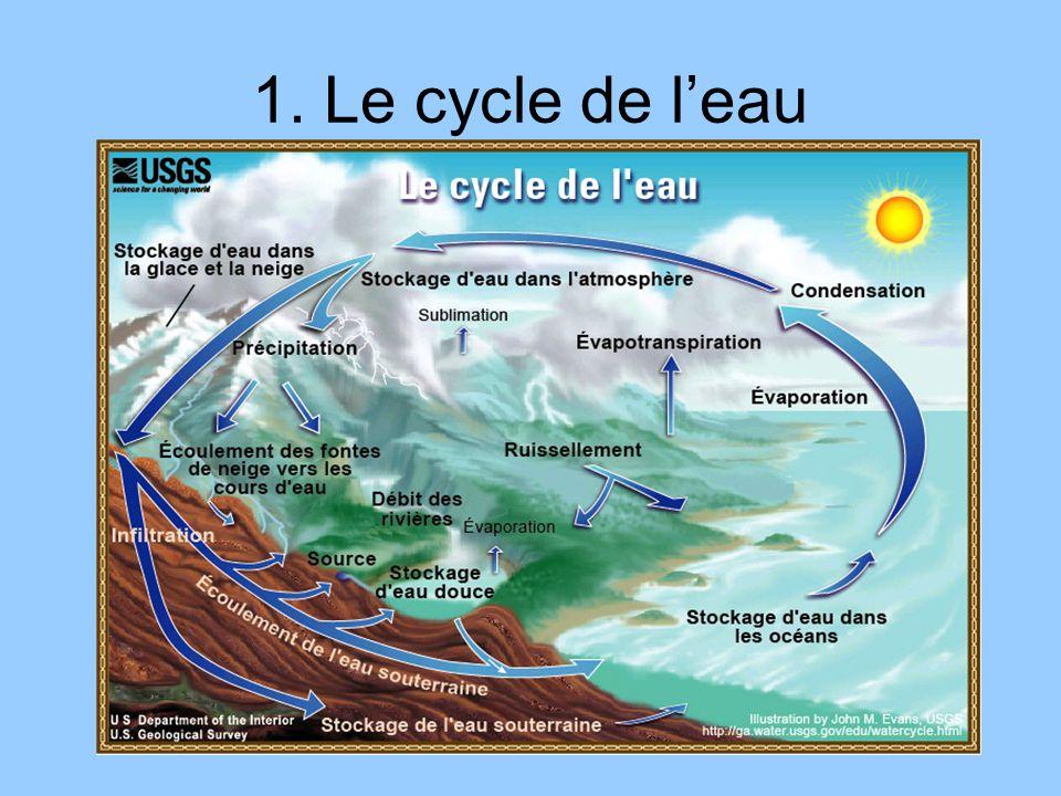 1. Le cycle de leau