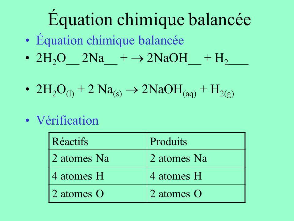 Équation chimique balancée 2H 2 O__ 2Na__ + 2NaOH__ + H 2 ___ 2H 2 O (l) + 2 Na (s) 2NaOH (aq) + H 2(g) Vérification RéactifsProduits 2 atomes Na 4 at