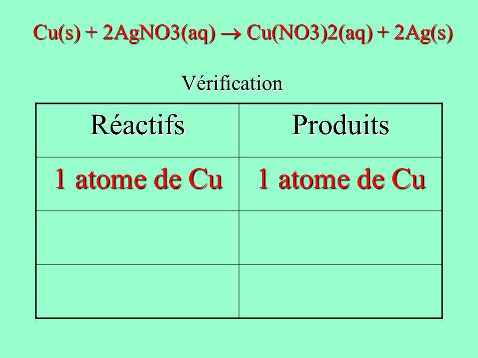 RéactifsProduits 1 atome de Cu Cu(s) + 2AgNO3(aq) Cu(NO3)2(aq) + 2Ag(s) Vérification Vérification