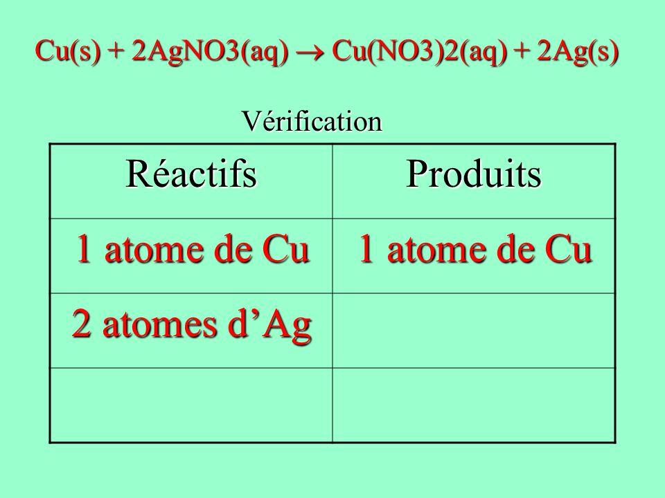 RéactifsProduits 1 atome de Cu 2 atomes dAg Cu(s) + 2AgNO3(aq) Cu(NO3)2(aq) + 2Ag(s) Vérification Vérification