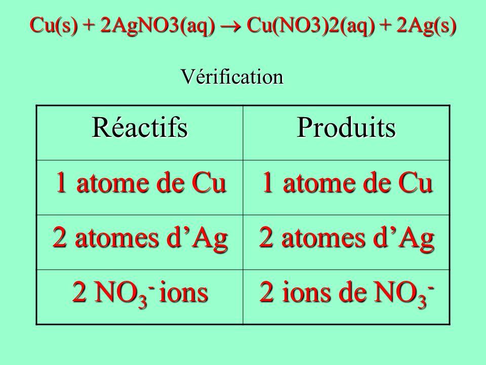 RéactifsProduits 1 atome de Cu 2 atomes dAg 2 NO 3 - ions 2 ions de NO 3 - Cu(s) + 2AgNO3(aq) Cu(NO3)2(aq) + 2Ag(s) Vérification Vérification