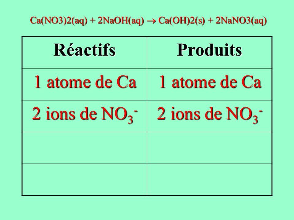 RéactifsProduits 1 atome de Ca 2 ions de NO 3 - Ca(NO3)2(aq) + 2NaOH(aq) Ca(OH)2(s) + 2NaNO3(aq)