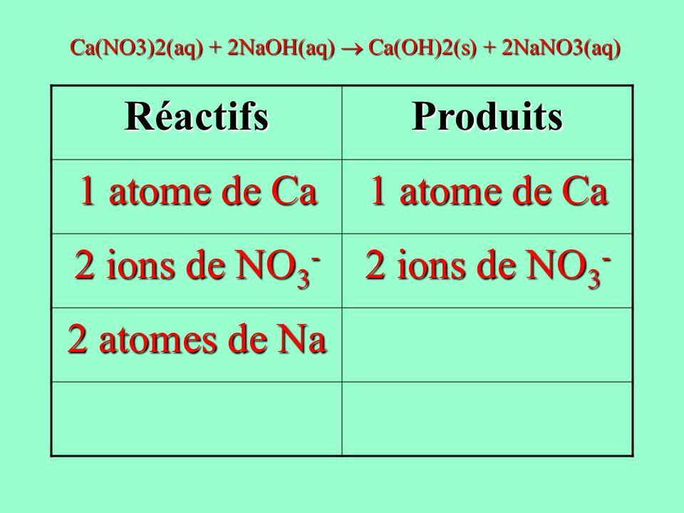 RéactifsProduits 1 atome de Ca 2 ions de NO 3 - 2 atomes de Na Ca(NO3)2(aq) + 2NaOH(aq) Ca(OH)2(s) + 2NaNO3(aq)