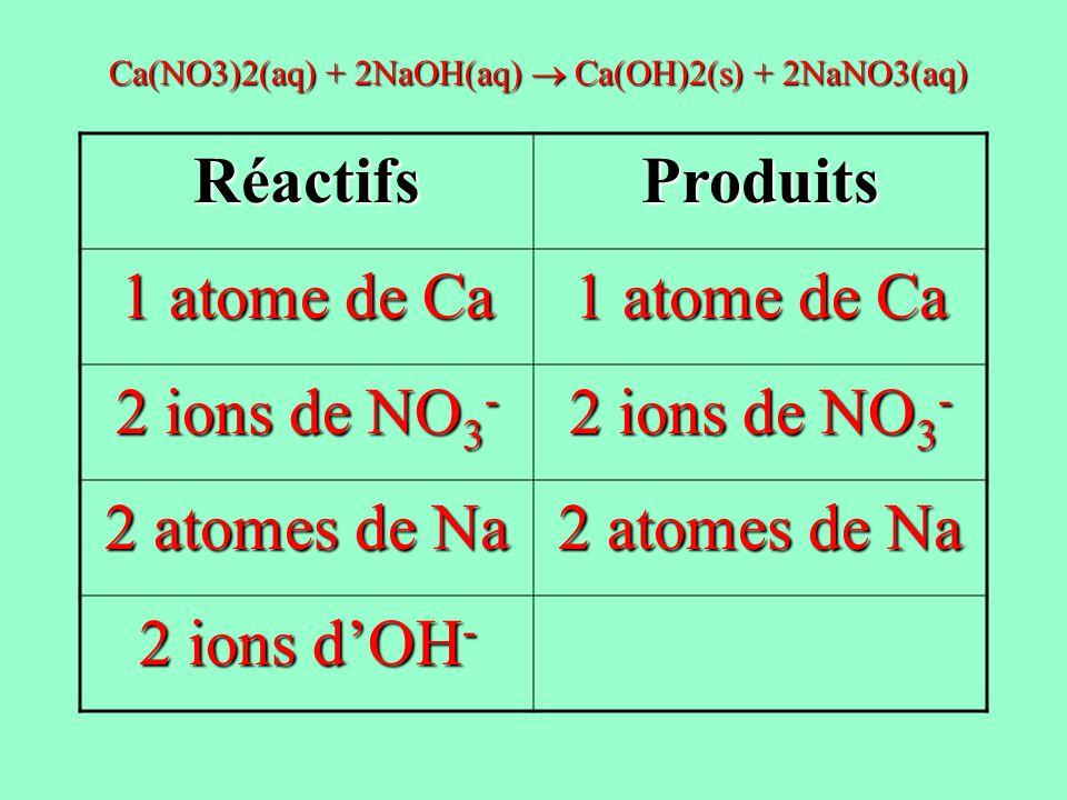 RéactifsProduits 1 atome de Ca 2 ions de NO 3 - 2 atomes de Na 2 ions dOH - Ca(NO3)2(aq) + 2NaOH(aq) Ca(OH)2(s) + 2NaNO3(aq)
