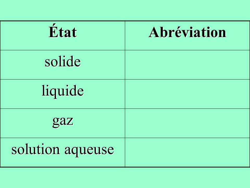 Exemple 2 suite… Équation balancée: __Cu +__ AgNO 3 __Cu(NO 3 ) 2 + __Ag Cu + 2AgNO 3 Cu(NO 3 ) 2 + 2Ag Équation chimique balancée: Cu__ + 2AgNO 3 __ Cu(NO 3 ) 2 __ + 2Ag__ Cu (s) + 2AgNO 3(aq) Cu(NO 3 ) 2(aq) + 2Ag (s)