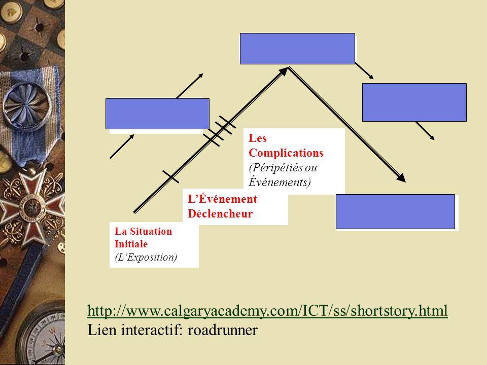 LÉvénement Déclencheur Le Déroulement Les Complications (Péripétiés ou Événements) Le Point Culminant Le Dénouement La Situation Initiale (LExposition) La Situation Finale (implicite ou explicite) http://www.calgaryacademy.com/ICT/ss/shortstory.html Lien interactif: roadrunner