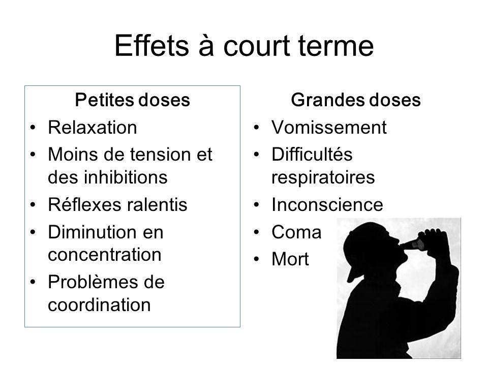 Effets à court terme Petites doses Relaxation Moins de tension et des inhibitions Réflexes ralentis Diminution en concentration Problèmes de coordinat