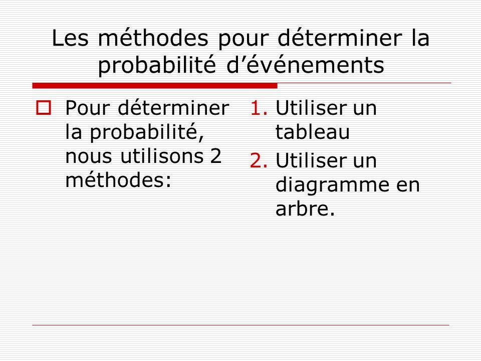 Les méthodes pour déterminer la probabilité dévénements Pour déterminer la probabilité, nous utilisons 2 méthodes: 1.Utiliser un tableau 2.Utiliser un