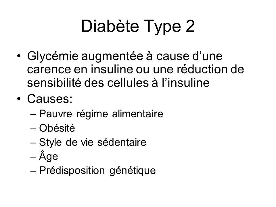 Diabète Type 2 Glycémie augmentée à cause dune carence en insuline ou une réduction de sensibilité des cellules à linsuline Causes: –Pauvre régime ali