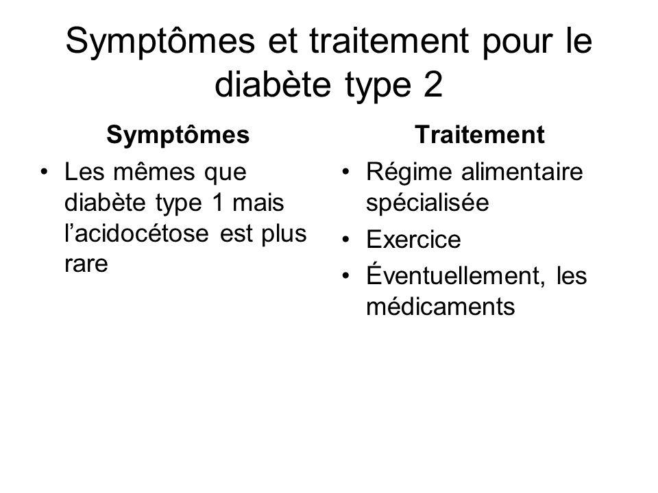 Symptômes et traitement pour le diabète type 2 Symptômes Les mêmes que diabète type 1 mais lacidocétose est plus rare Traitement Régime alimentaire sp