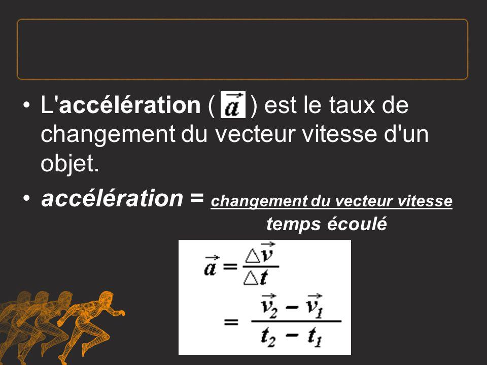 Un objet subit une accélération constante ou uniforme si le changement de sa vitesse (à partir d ici vitesse est employée dans le sens de vecteur vitesse) est le même pendant tout intervalle de temps égal.