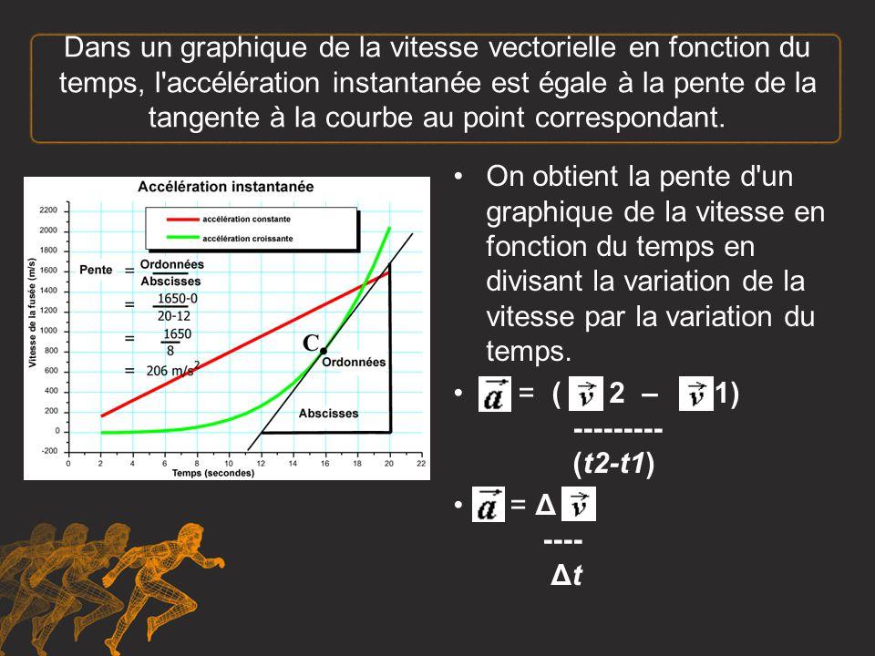 Par exemple, l accélération instantanée à 3s est: Pente = = = = 3 Cela signifie que l accélération instantanée à 3s est 3m/s2.