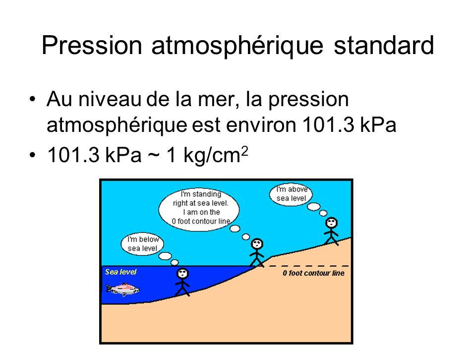 Pression atmosphérique standard Au niveau de la mer, la pression atmosphérique est environ 101.3 kPa 101.3 kPa ~ 1 kg/cm 2