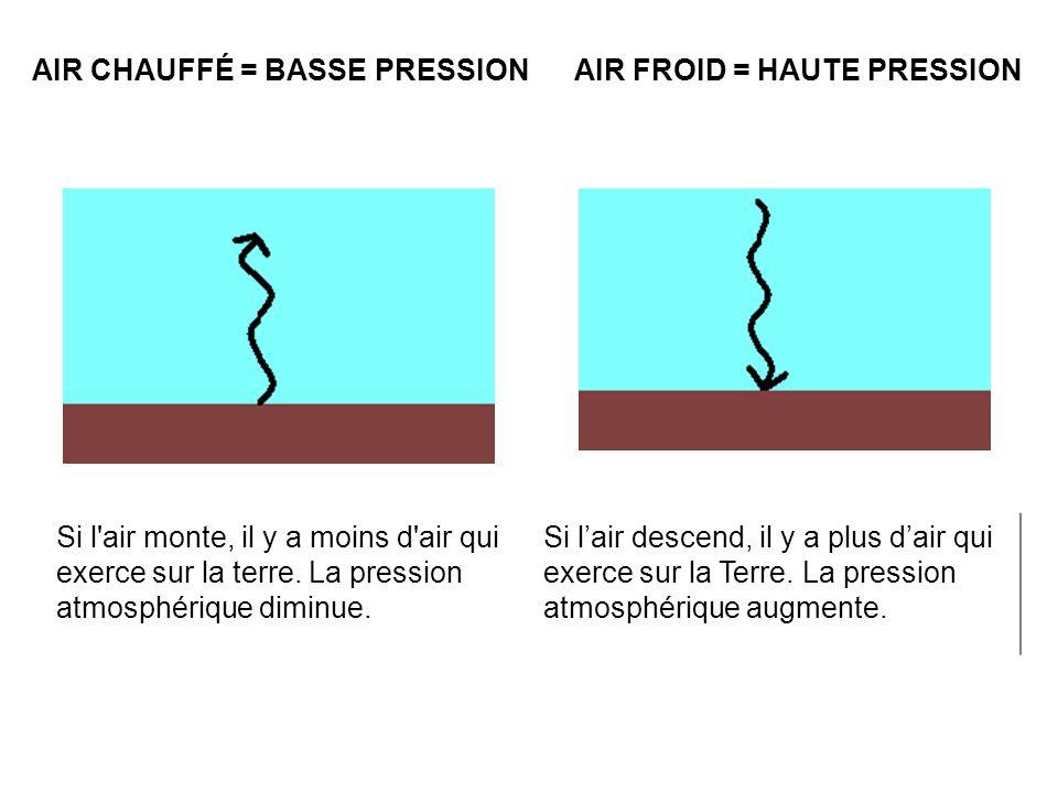 AIR CHAUFFÉ = BASSE PRESSIONAIR FROID = HAUTE PRESSION Si l'air monte, il y a moins d'air qui exerce sur la terre. La pression atmosphérique diminue.