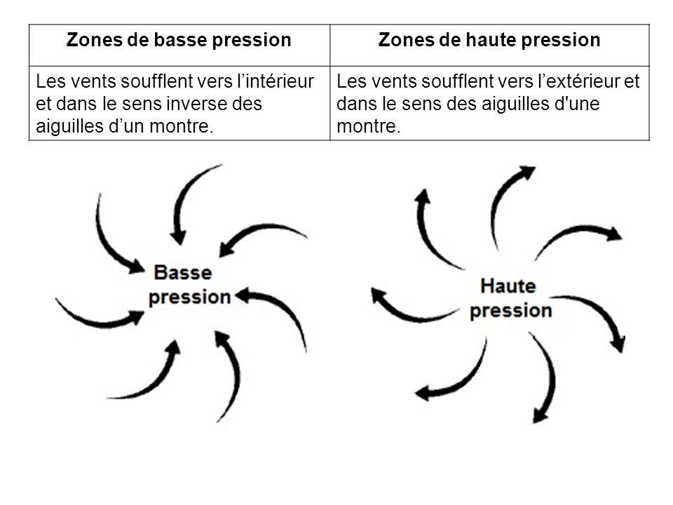 Zones de basse pressionZones de haute pression Les vents soufflent vers lintérieur et dans le sens inverse des aiguilles dun montre. Les vents souffle