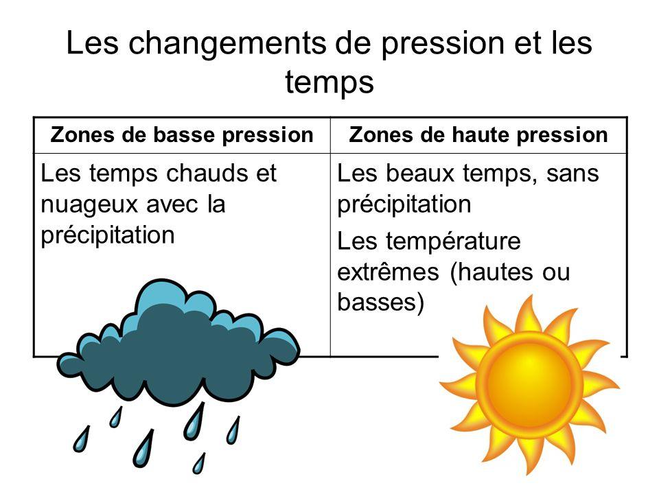 Les changements de pression et les temps Zones de basse pressionZones de haute pression Les temps chauds et nuageux avec la précipitation Les beaux te