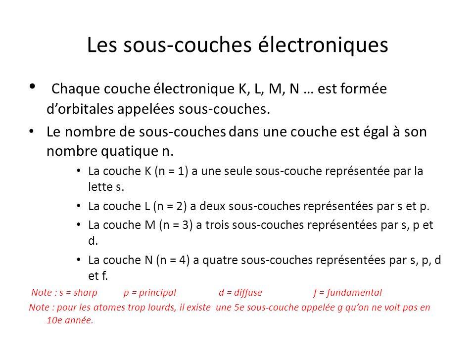 Les sous-couches électroniques Chaque couche électronique K, L, M, N … est formée dorbitales appelées sous-couches. Le nombre de sous-couches dans une