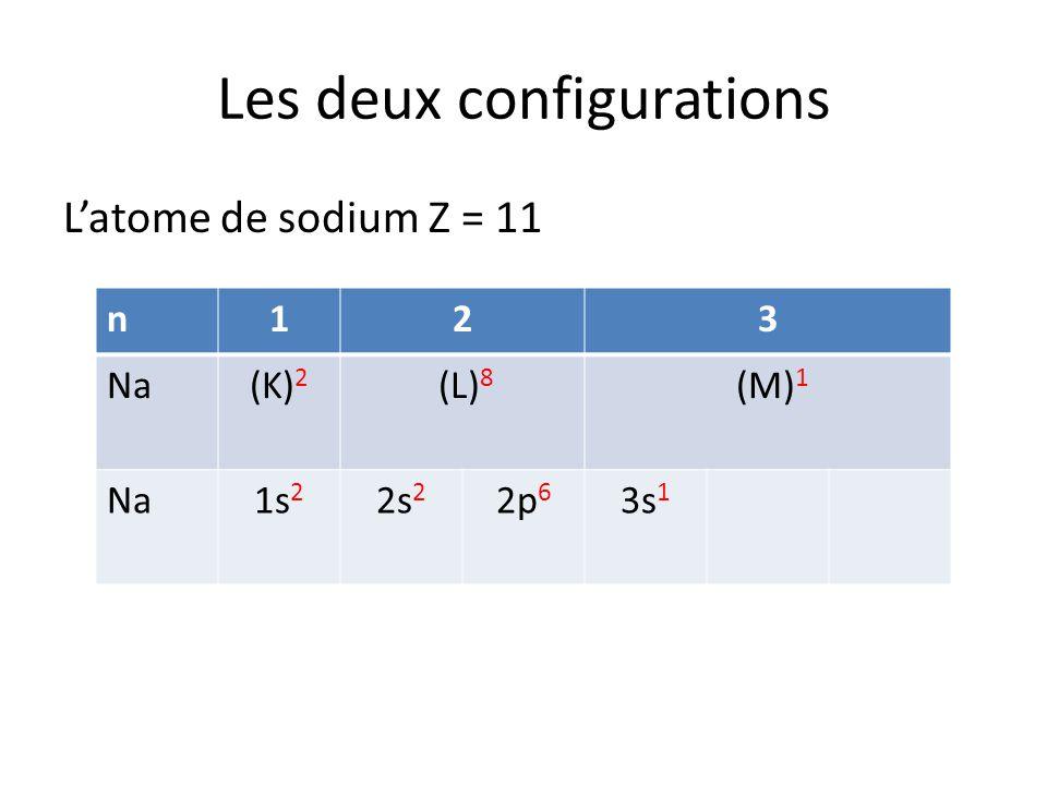 Les deux configurations Latome de sodium Z = 11 n123 Na(K) 2 (L) 8 (M) 1 Na1s 2 2s 2 2p 6 3s 1