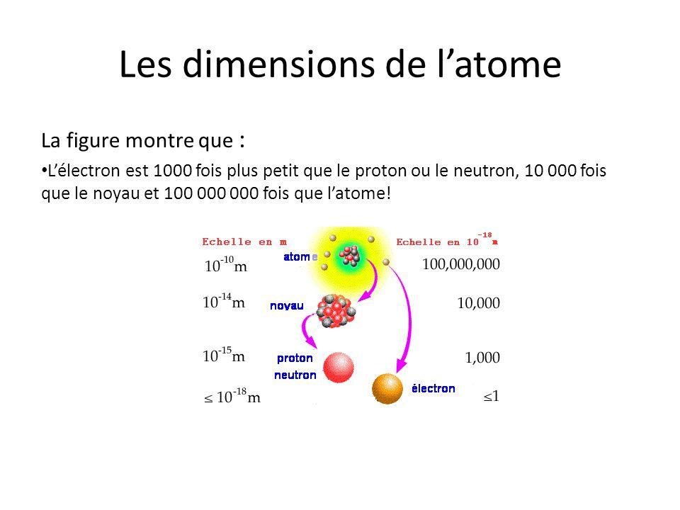 Les dimensions de latome La figure montre que : Lélectron est 1000 fois plus petit que le proton ou le neutron, 10 000 fois que le noyau et 100 000 00